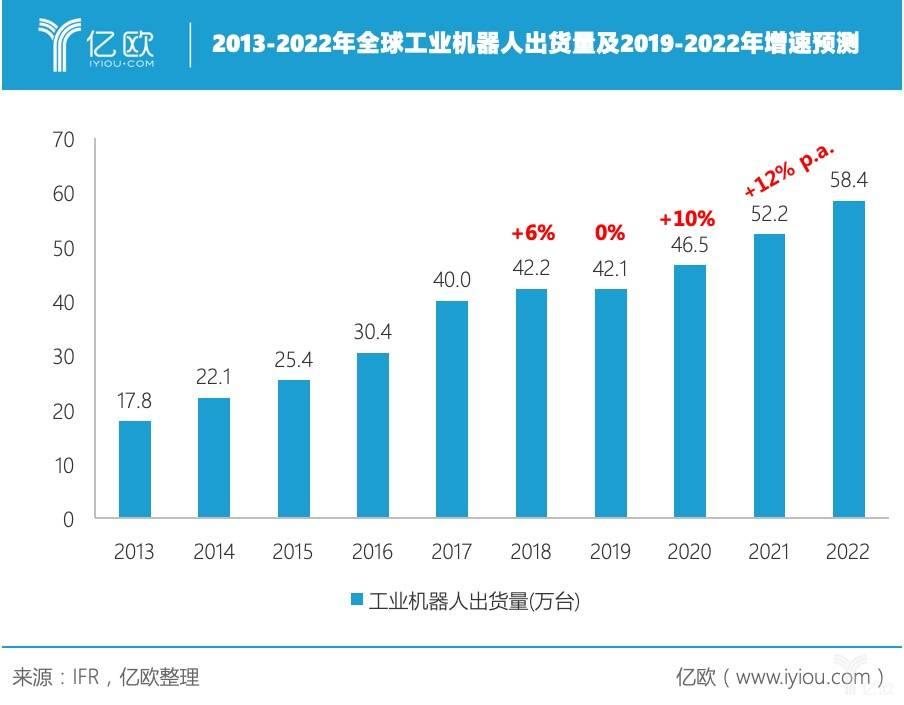 纵观工业机器人发展格局,韩国、中国发展最为猛进